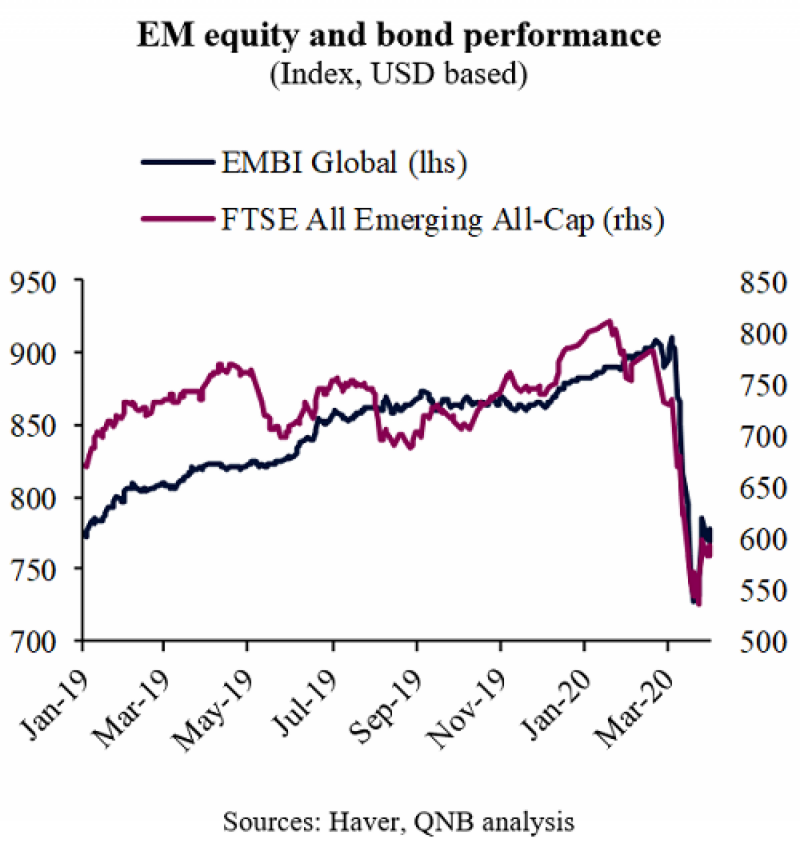 Sudden reversal of capital flows a problem for vulnerable EM