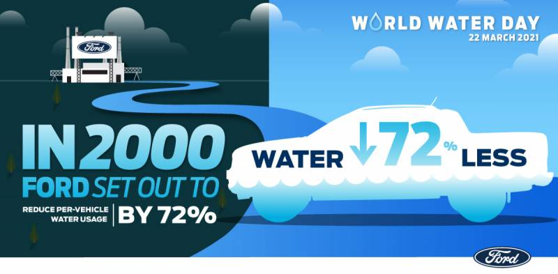 Spotlight on Ford's Drive for Zero Water Consumption in Manufacturing for World Water Day