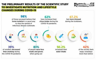 HPD announces preliminary results of its study to investigate nutrition and lifestyle changes during COVID-19