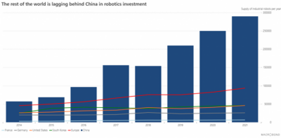 Chart of the Week: Europe vs China's battle in robotics investment