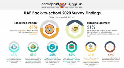 Majority of the parents in UAE confident about sending their children to school in new academic year: Centrepoint-YouGov Survey