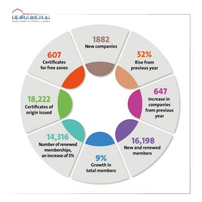 SCCI Q1 2021 Report shows rising confidence in Sharjah's business environment